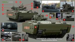 kurganets-25_aifv_apc1021_analysis