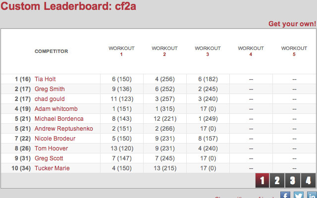 CF2a Open 13.3 Leaders