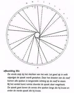 Het vlechten van het wiel.