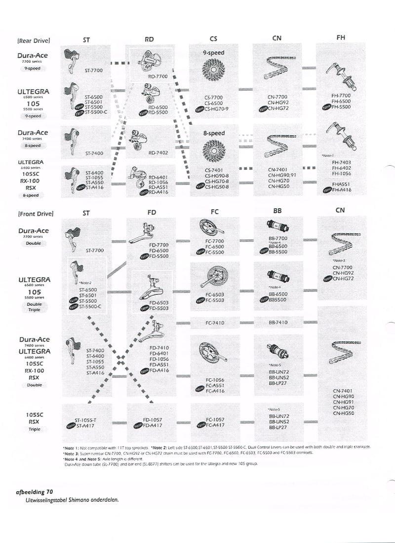 Uitwisseling verschillende indexsystemen