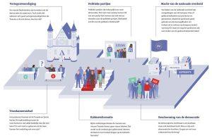 staatscommissie parlementair stelsel