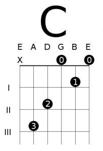 8 Essential Open Chords and How to Use Them | Deft Digits Guitar Lessons