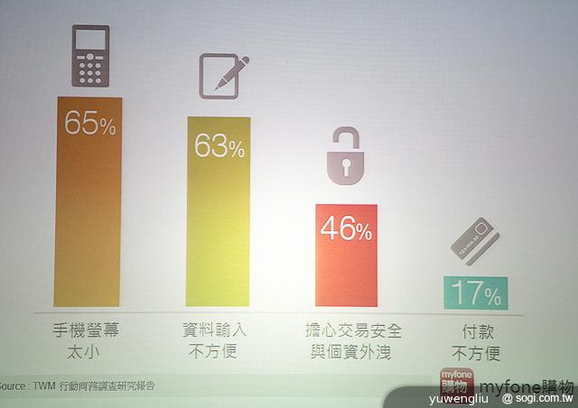 鎖定低頭族 臺哥大推myfone購物App超優惠- SOGI手機王