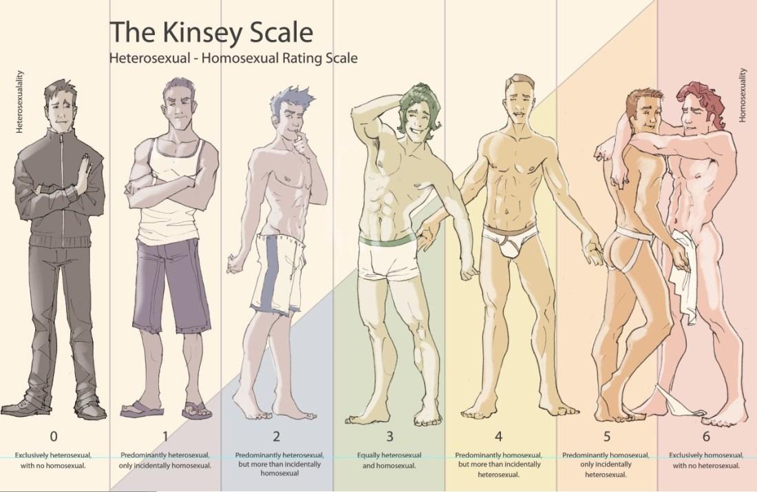 Escala Kinsey: imagens provocativas por criatividade do artista.