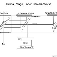 Making Your Range Finder Brighter - DIY