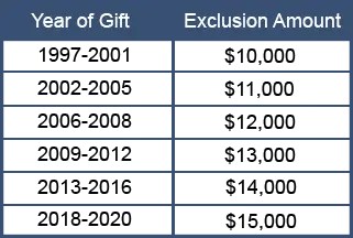 Exclusion Gift Amount Table