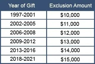 Annual Exclusion Gift Table 2021