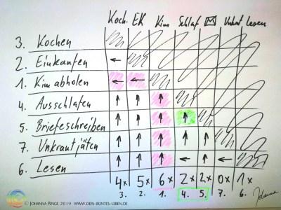 Ausgewertete Matrix der Prioritäten ©Johanna Ringe www.dein-buntes-leben.de