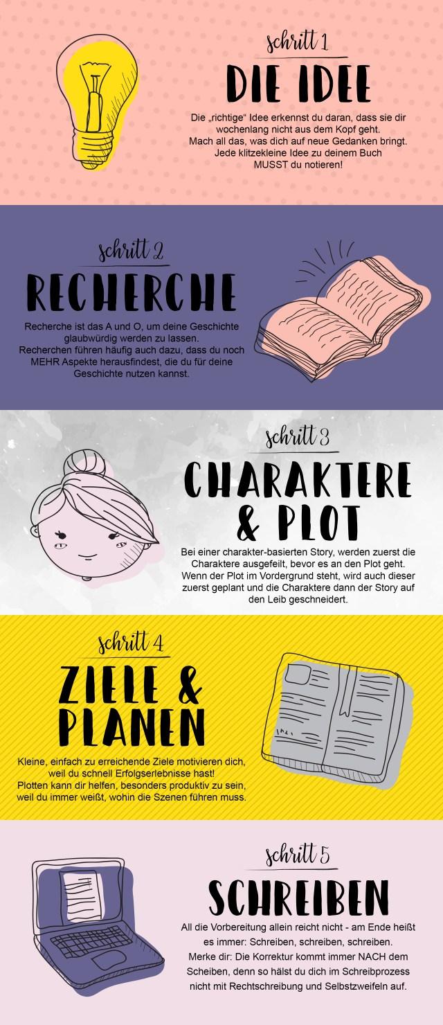 Wie schreibt man ein Buch? 5 erste Schritte zu deiner Gechichte. Den ganzen Blogpost findest du auf www.deinbuchschreiben.de.