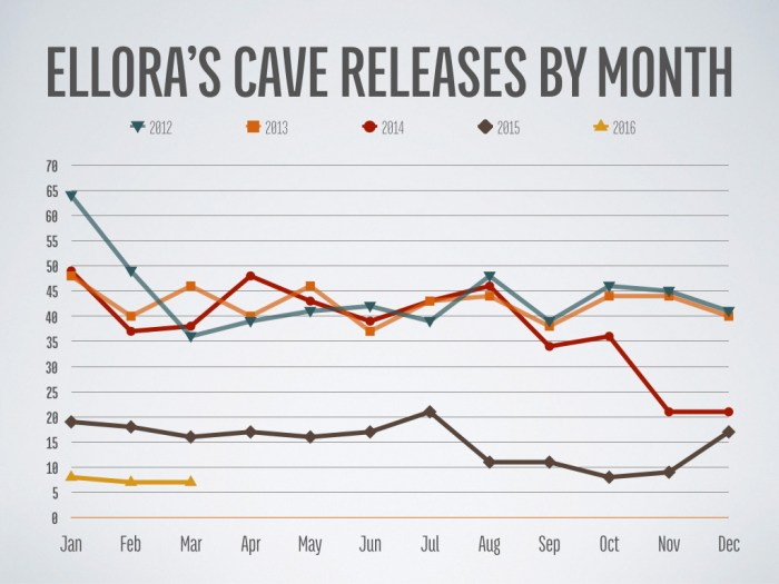 Ellora's Cave Releases by Month