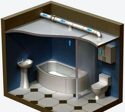 Вентиляция под натяжным потолком - зачем она нужна и как ...