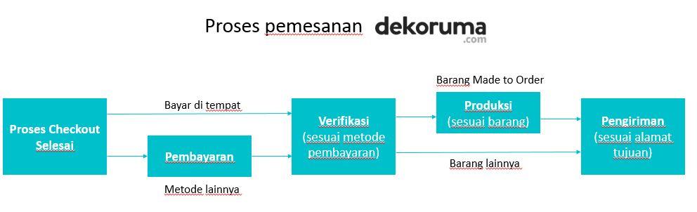 Flow order processing.JPG