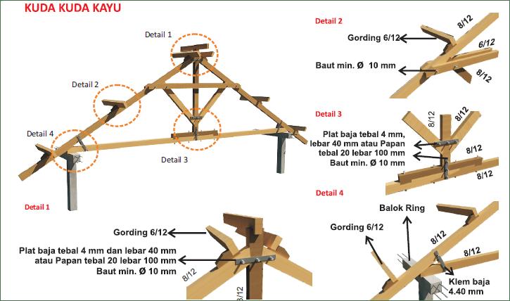 Konstruksi Bangunan Kuda Kuda