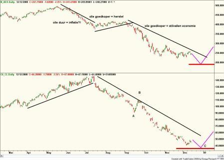 Technische analyse van de AEX en olieprijs