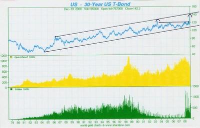 Koers 30 Jarige Staatsobligaties 1978-2009