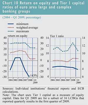 Rendement op het vermogen en Tier 1 kapitaal ratio's van grote en complexe banken in de eurozone