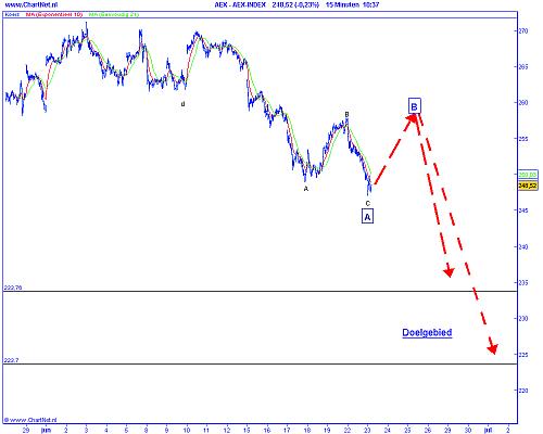 Technische analyse van de AEX op 23 juni 2009 (op basis van Elliot Wave)