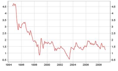 rentevoeten 10 Jarige staatsobligatie Japan 1994-2008