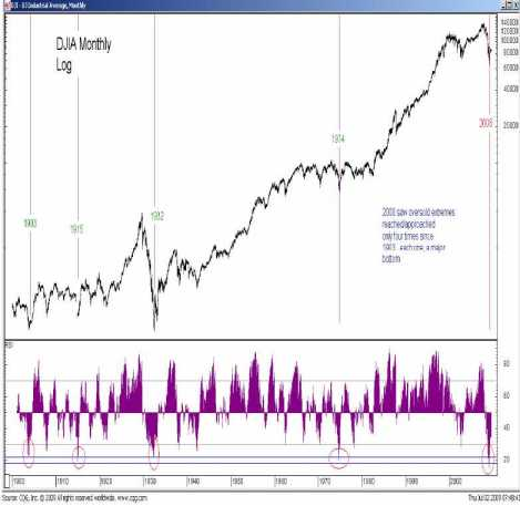 Dow Jones grafiek op maandbasis en logaritmisch 1900-2008