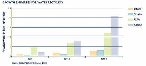 Groeiprognoses voor water recyclen