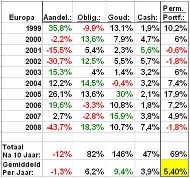 Rendementen Europese permanente portefeuille en onderliggende beleggingen