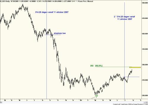 Technische analyse van de AEX ( daggrafiek) 31 juli 2009