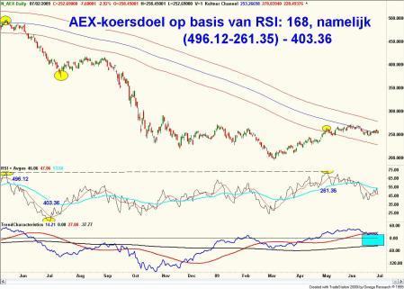 Technische analyse van de AEX ( urengrafiek van de AEX- future) 3 juli 2009