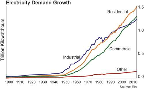 groei van de Amerikaanse vraag naar electriciteit