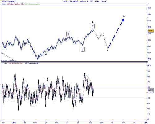 Technische analyse van de AEX op 11 augustus 2009 (op basis van Elliot Wave)