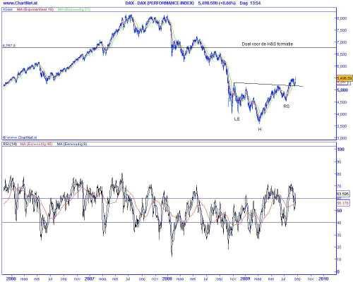 Technische analyse van de DAX op 25 augustus 2009 (op basis van Elliot Wave)