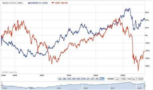 correlatie S&P 500 index en dollar