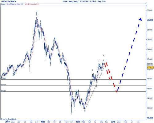 Technische analyse van de Chinese Hang Seng op 6 oktober 2009 (op basis van Elliot Wave) correctiescenario