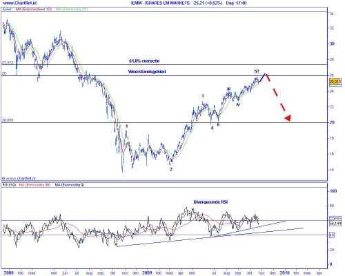 Technische analyse van de opkomende markten op 20 oktober 2009 (op basis van Elliot Wave) ishares MSCI