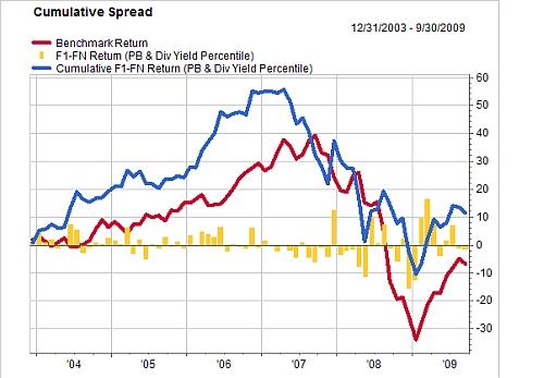 De cumulatieve spread en het rendement van de gecombineerde waardestrategie (maandelijkse herbalancering, januari 2004-oktober 2009)