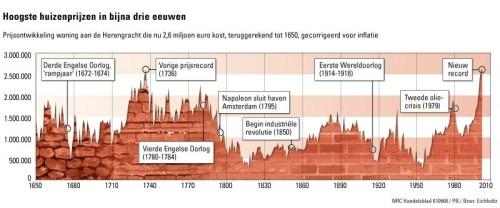 Gemiddelde prijs van een huis aan de Herengracht in Amsterdam sinds 1628