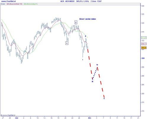 Technische analyse van de AEX op 30 november 2009 (op basis van Elliot Wave) Direct verder dalen
