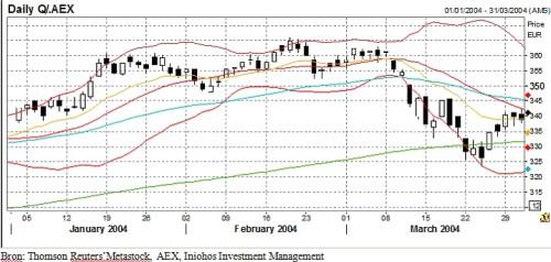 Grafiek 2- AEX in kwartaal 1 - 2004