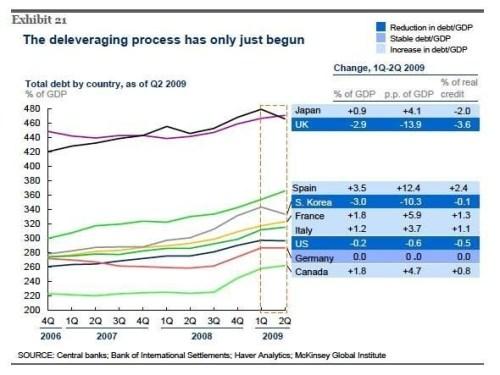 Schuldenafbouw landen