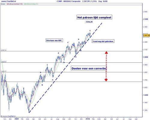Technische analyse Nasdaq op 19 januari 2010 (op basis van Elliot Wave)