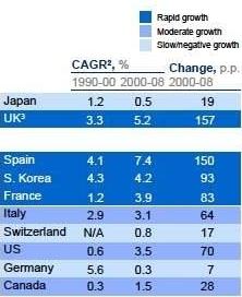 Toename schuldenlast landen