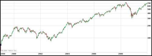 grafiek Bovespa 99-09