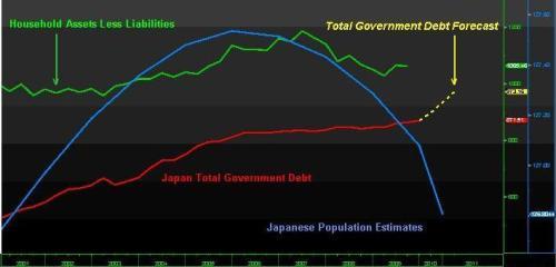Japanse overheidsschuld (rode lijn) nadert het niveau van de totale waarde van de netto bezittingen van Japanse huishoudens (groene lijn)