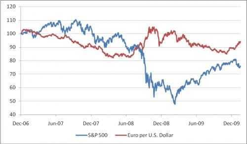 S&P 500 (in USD) versus USD-EUR
