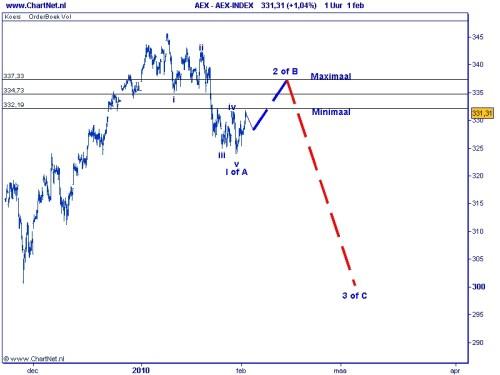 Technische analyse AEX (1e fase correctie) op 2 februari 2010 Elliot Wave