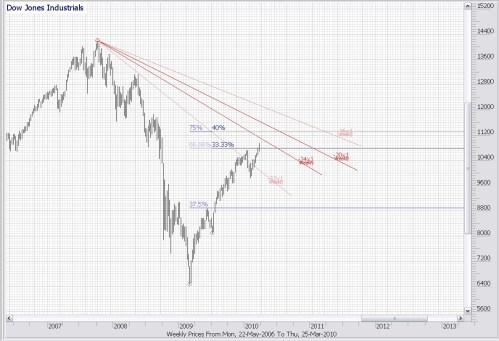 TA Dow Jones Industrials 26 maart 2010