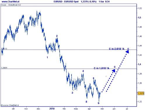 Euro-dollar Irregular 27 april 2010
