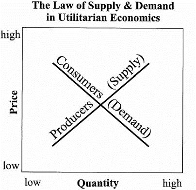 De wet van vraag en aanbod