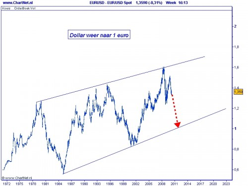 Dollar weer naar 1 euro
