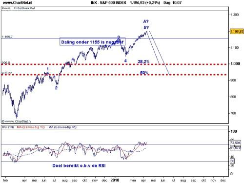 TA S&P 500 13 april 2010