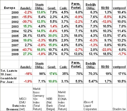 permanente portefeuille Europa 2000-2009 corporates vastgoed